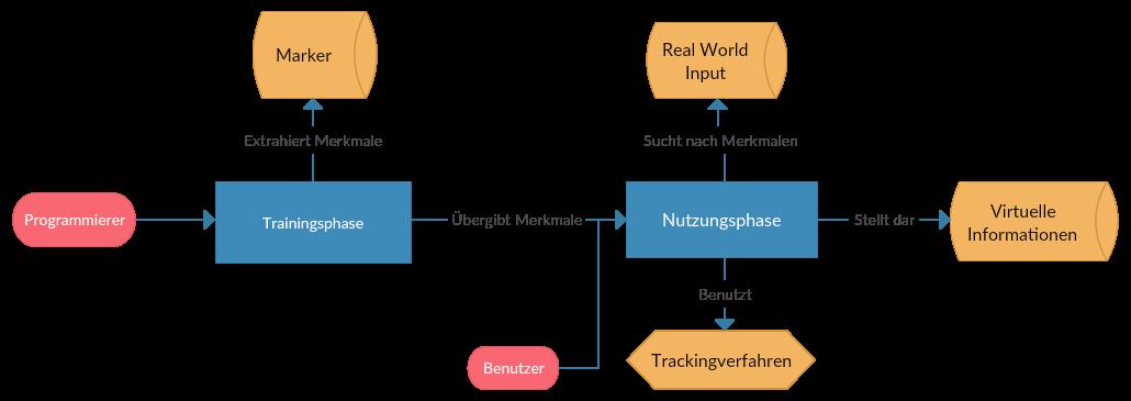 Bestandteile von Augmented Reality Anwendungen