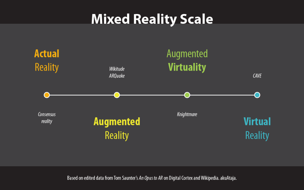 Mixed Reality Scale
